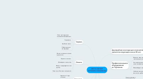 Mind Map: МЕГА-ОФФЕР БУРЕНИЕ СКВАЖЕНЫ