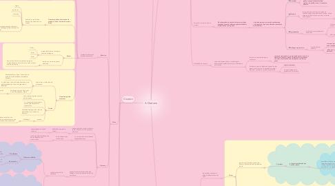 Mind Map: A Oratoria