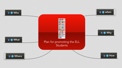 Mind Map: Plan for promoting the ELL Students