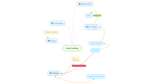 Mind Map: social coding