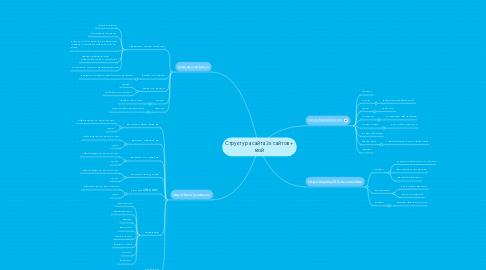 Mind Map: Структура сайта 3х сайтов + мой