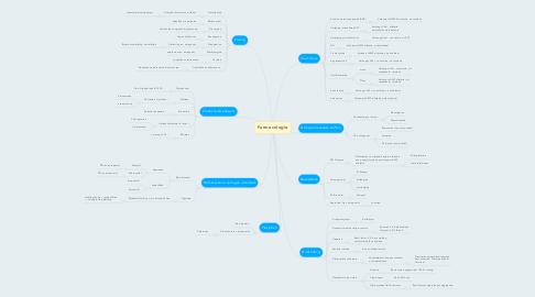 Mind Map: Farmacologie