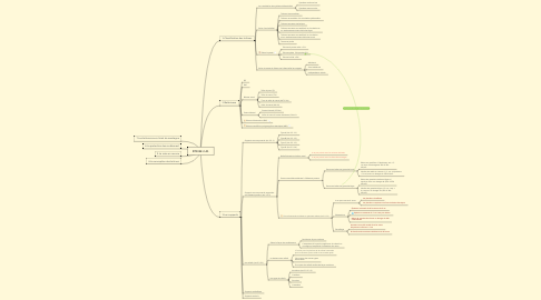 Mind Map: DTR BE 2.41