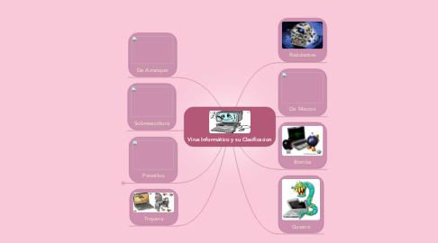 Mind Map: Virus Informático y su Clasificacion