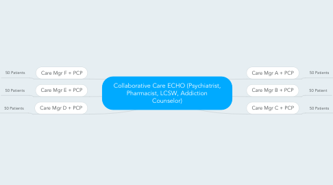 Mind Map: Collaborative Care ECHO (Psychiatrist, Pharmacist, LCSW, Addiction Counselor)