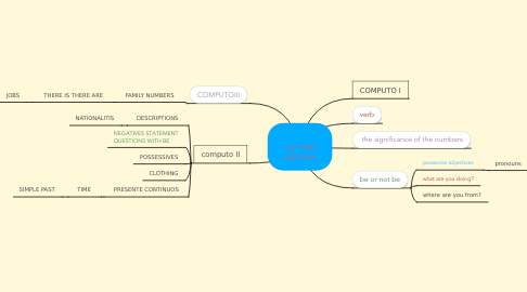 Mind Map: my map All Files