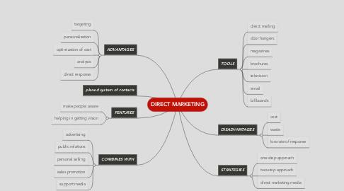 Mind Map: DIRECT MARKETING