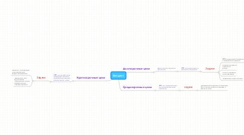 Mind Map: Вендинг