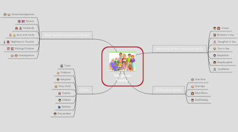 Mind Map: My great family