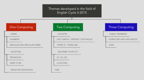 Mind Map: Themes developed in the field of English Cycle II-2015