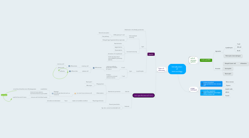 Mind Map: Introduction of immunology