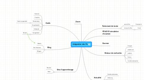 Mind Map: Intégration des Tic