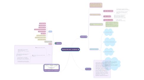 Mind Map: Юридический  конфликт