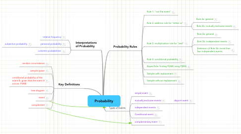 Mind Map: Probability