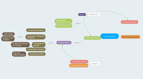Mind Map: As revolucións