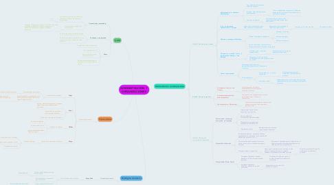 Mind Map: ADMINISTRACIÓN  Y ORGANIZACIONES