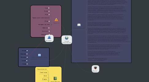 Mind Map: Сетевой Этикет/Нетикет