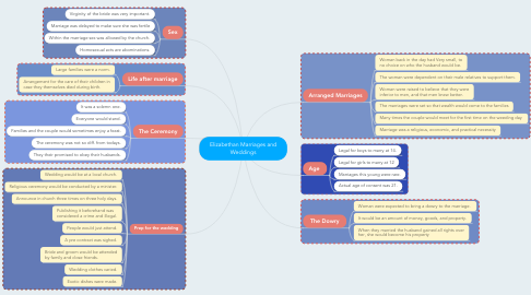 Mind Map: Elizabethan Marriages and Weddings