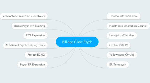 Mind Map: Billings Clinic Psych