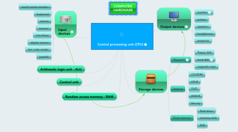 Mind Map: Central processing unit (CPU)