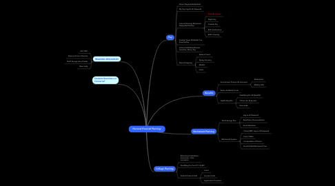 Mind Map: Personal Financial Planning: