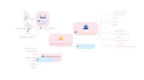 Mind Map: Метод интеллект-карт