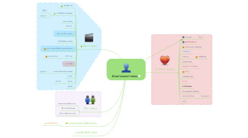 Mind Map: ตัวอย่างแผนการสอน