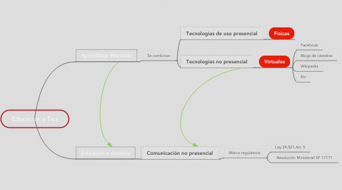 Mind Map: Educacion y Tics