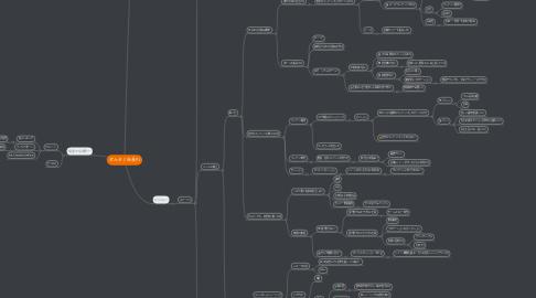 Mind Map: ぜんそく社長PJ
