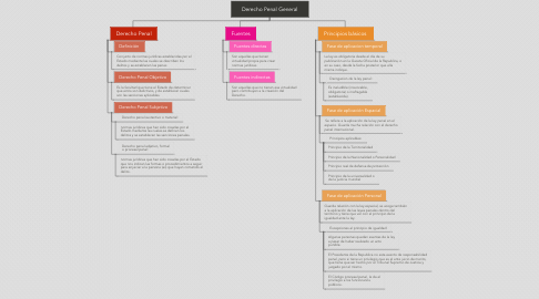 Mind Map: Derecho Penal General
