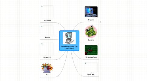Mind Map: Virus Informatico y su Clasificacion