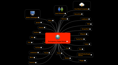 Mind Map: Participatory Digital World