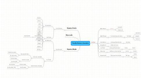 Mind Map: Familia Romero Gonzales