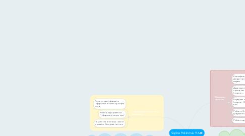 Mind Map: Sophia Polishchuk 9-A