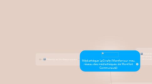 Mind Map: Médiathèque LaGirafe (Montfort sur meu, réseau des médiathèques de Montfort Communauté)