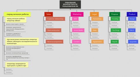 Mind Map: ТРЕБОВАНИЯ БЕЗОПАСТНОСТИ ПОЛЬЗОВАТЕЛЯ ПК