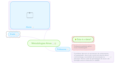 Mind Map: Metodologias Ativas