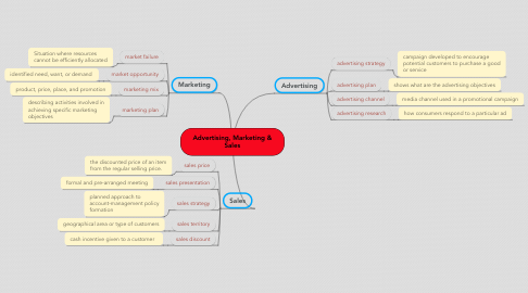 Mind Map: Advertising, Marketing & Sales