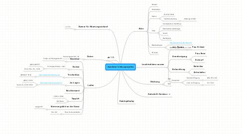 Mind Map: Ausrüster Umbauprojekte