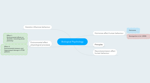 Mind Map: Biological Psychology