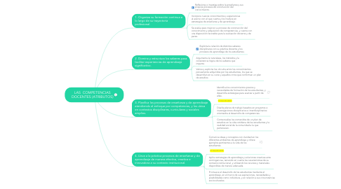 Mind Map: LAS  COMPETENCIAS DOCENTES (ATRIBUTOS)