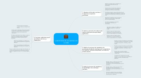 Mind Map: COMPETENCIAS DOCENTES EN LA EMS