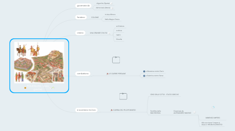 Mind Map: POLEIS(città - stato greche)