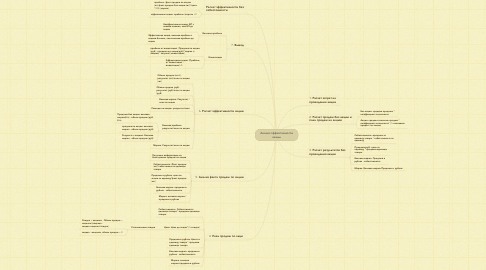 Mind Map: Анализ эффективности акций