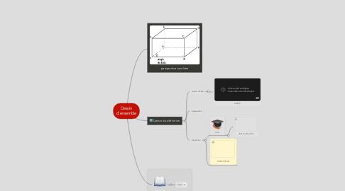 Mind Map: Dessin d'ensemble