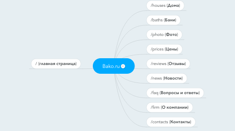 Mind Map: Bako.ru