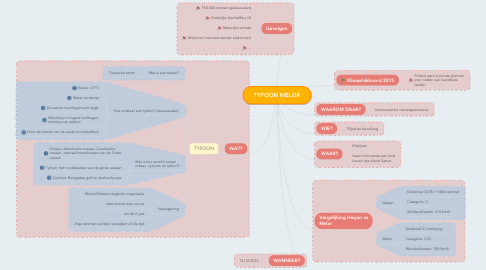 Mind Map: TYFOON MELOR