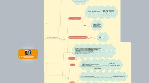 Mind Map: Urgencias epidemiológicas y los tipos de desastres