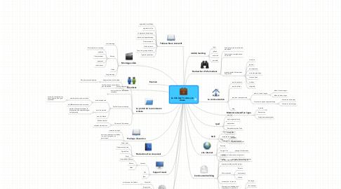 Mind Map: Le rôle des Tic dans une classe