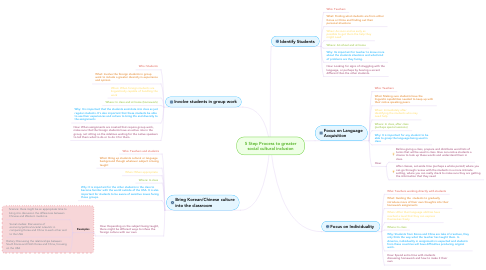 Mind Map: 5 Step Process to greater social cultural inclusion